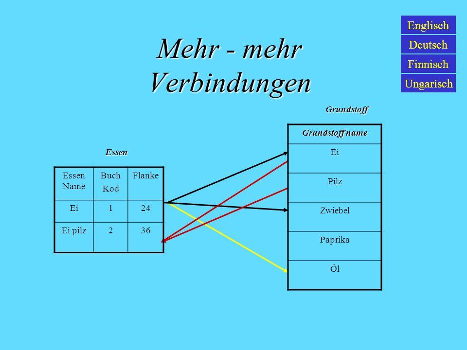 Eins – mehr Verbindungen Englisch Deutsch Finnisch Ungarisch Kod Direktor name Aufteilung 01Dobo JozsefDirektor 02Szabo PéterBank direktorKodNameAufte