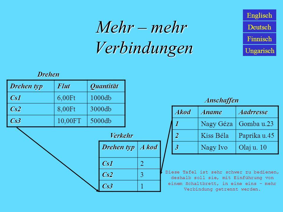Mehr - mehr Verbindungen Englisch Deutsch Finnisch Ungarisch Essen Name Buch Kod Flanke Ei124 Ei pilz236 Grundstoff name Ei Pilz Zwiebel Paprika Öl Grundstoff Essen
