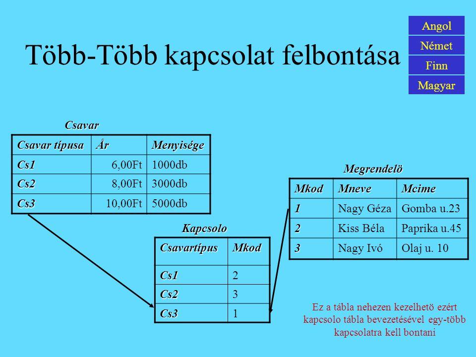 Több-Több kapcsolat felbontása CsavartípusMkod Cs12 Cs23 Cs31 Csavar típusa ÅrMenyiségeCs16,00Ft1000db Cs28,00Ft3000db Cs310,00Ft5000db MkodMneveMcime1Nagy GézaGomba u.23 2Kiss BélaPaprika u.45 3Nagy IvóOlaj u.