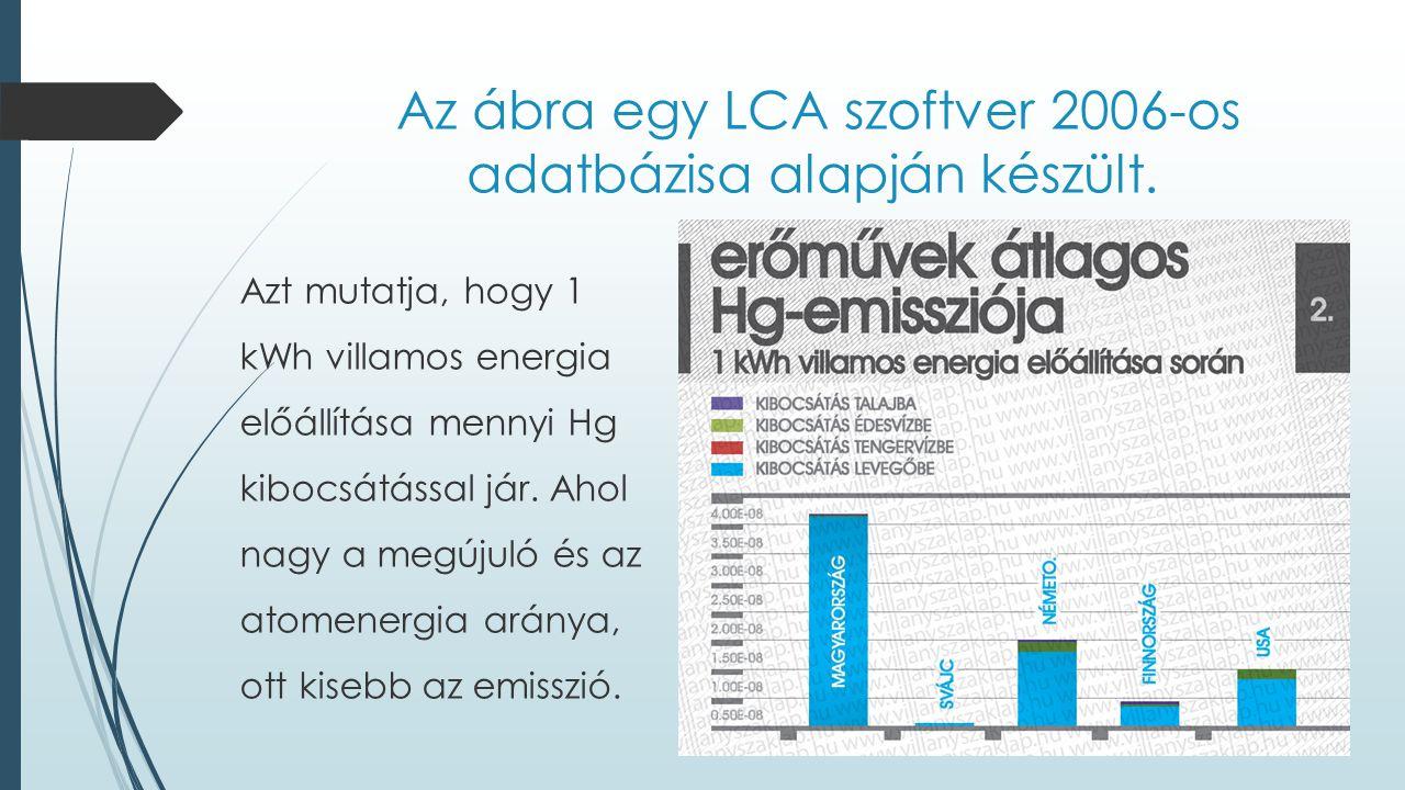 Az ábra egy LCA szoftver 2006-os adatbázisa alapján készült. Azt mutatja, hogy 1 kWh villamos energia előállítása mennyi Hg kibocsátással jár. Ahol na