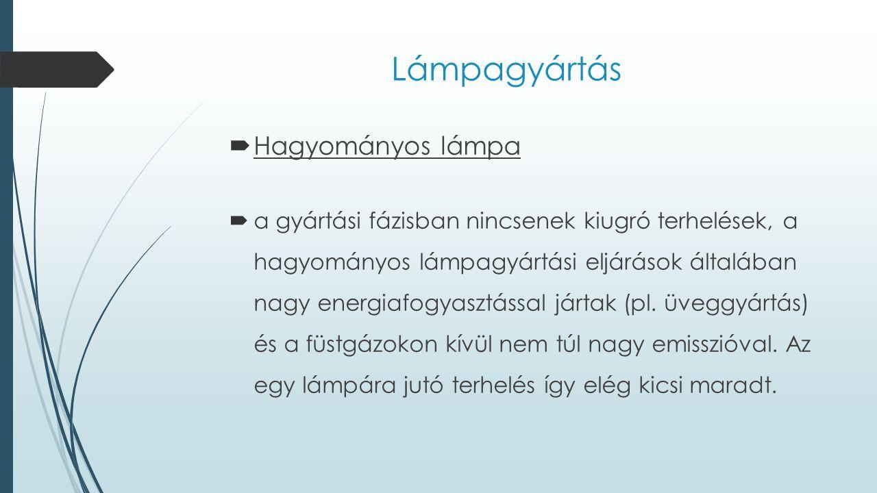 Lámpagyártás  Hagyományos lámpa  a gyártási fázisban nincsenek kiugró terhelések, a hagyományos lámpagyártási eljárások általában nagy energiafogyas