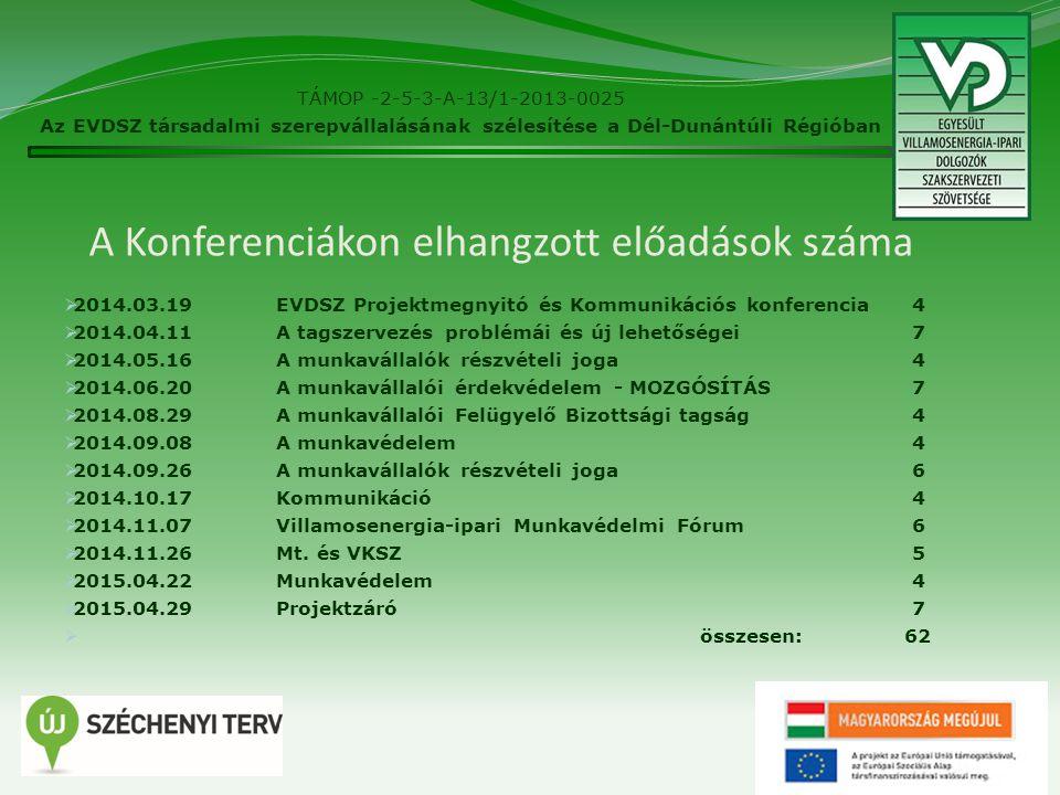 A Konferenciákon elhangzott előadások száma  2014.03.19EVDSZ Projektmegnyitó és Kommunikációs konferencia4  2014.04.11A tagszervezés problémái és új lehetőségei 7  2014.05.16A munkavállalók részvételi joga 4  2014.06.20A munkavállalói érdekvédelem - MOZGÓSÍTÁS7  2014.08.29A munkavállalói Felügyelő Bizottsági tagság4  2014.09.08A munkavédelem 4  2014.09.26A munkavállalók részvételi joga 6  2014.10.17Kommunikáció 4  2014.11.07Villamosenergia-ipari Munkavédelmi Fórum 6  2014.11.26Mt.