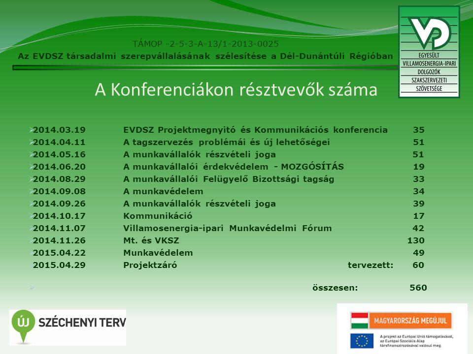 A Konferenciákon résztvevők száma  2014.03.19EVDSZ Projektmegnyitó és Kommunikációs konferencia 35  2014.04.11A tagszervezés problémái és új lehetőségei 51  2014.05.16A munkavállalók részvételi joga 51  2014.06.20A munkavállalói érdekvédelem - MOZGÓSÍTÁS 19  2014.08.29A munkavállalói Felügyelő Bizottsági tagság 33  2014.09.08A munkavédelem 34  2014.09.26A munkavállalók részvételi joga 39  2014.10.17Kommunikáció 17  2014.11.07Villamosenergia-ipari Munkavédelmi Fórum 42  2014.11.26Mt.