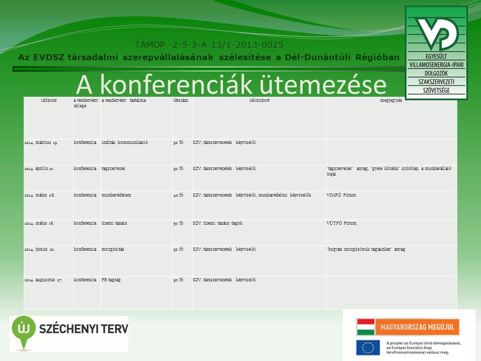 28 A konferenciák képekben TÁMOP -2-5-3-A-13/1-2013-0025 Az EVDSZ társadalmi szerepvállalásának szélesítése a Dél-Dunántúli Régióban