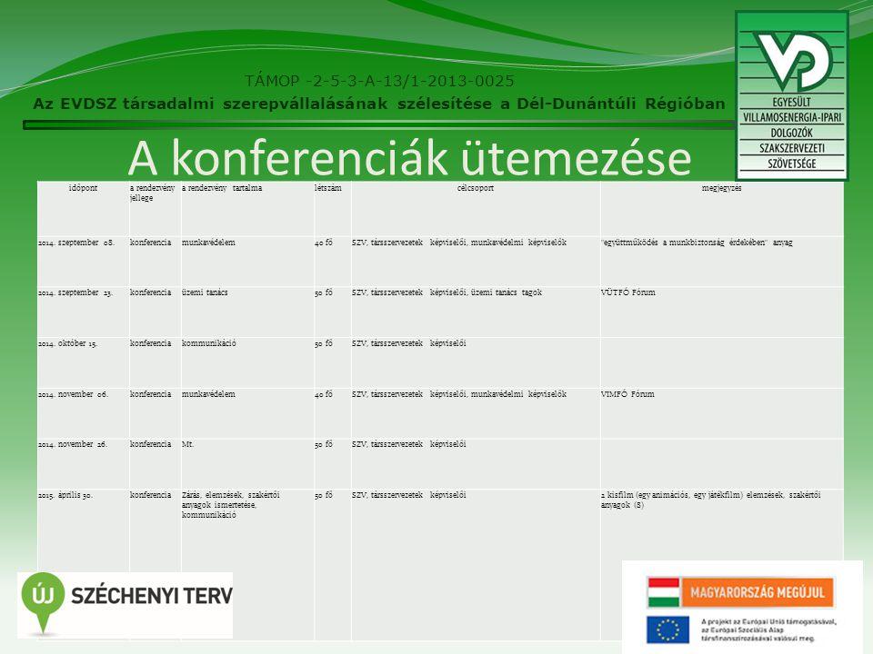 A konferenciák ütemezése 8 időponta rendezvény jellege a rendezvény tartalmalétszámcélcsoportmegjegyzés 2014.