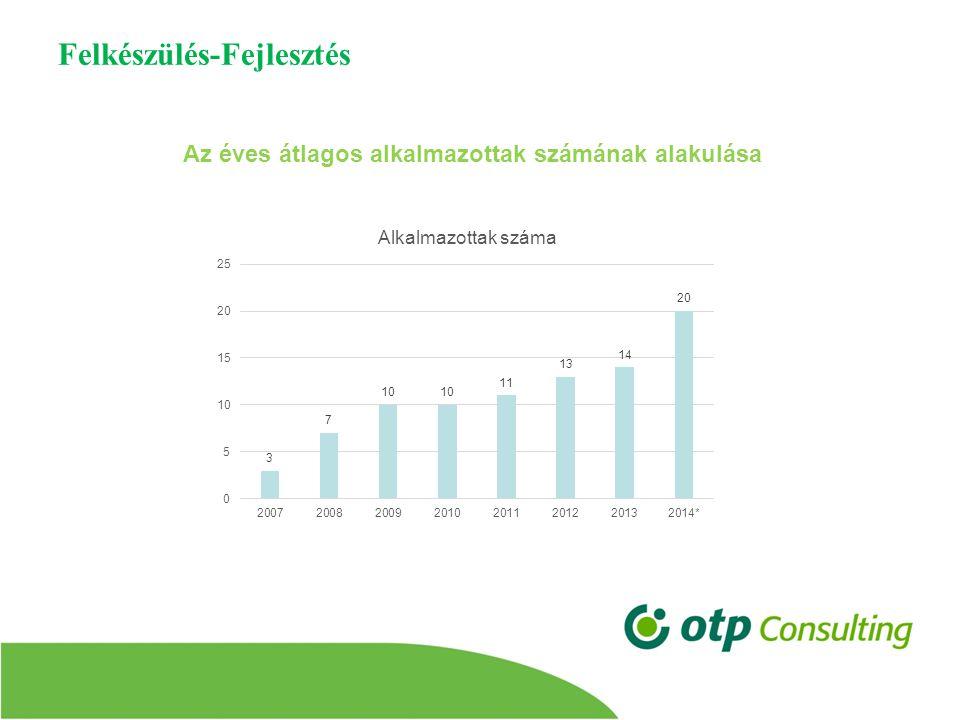Felkészülés-Fejlesztés Az éves átlagos alkalmazottak számának alakulása