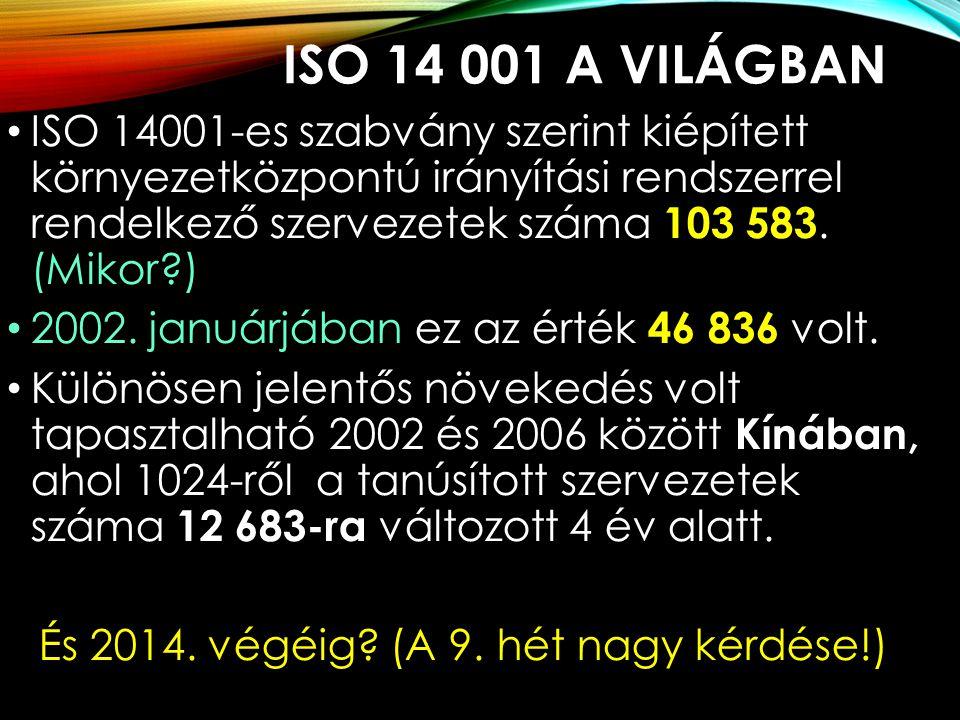 ISO 14 001 A VILÁGBAN ISO 14001-es szabvány szerint kiépített környezetközpontú irányítási rendszerrel rendelkező szervezetek száma 103 583. (Mikor?)