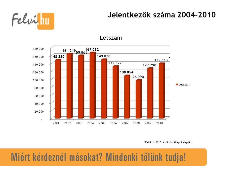 Jelentkezők száma 2004-2010 *Felvi.hu 2010. április 9-i állapot alapján *
