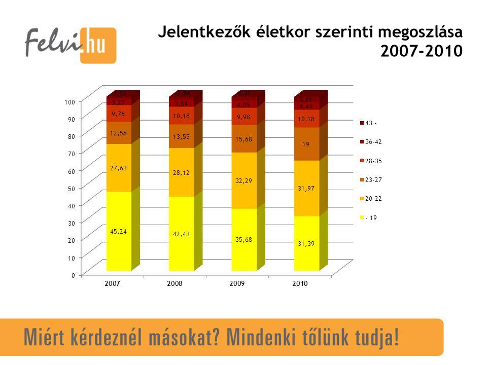 Jelentkezők életkor szerinti megoszlása 2007-2010