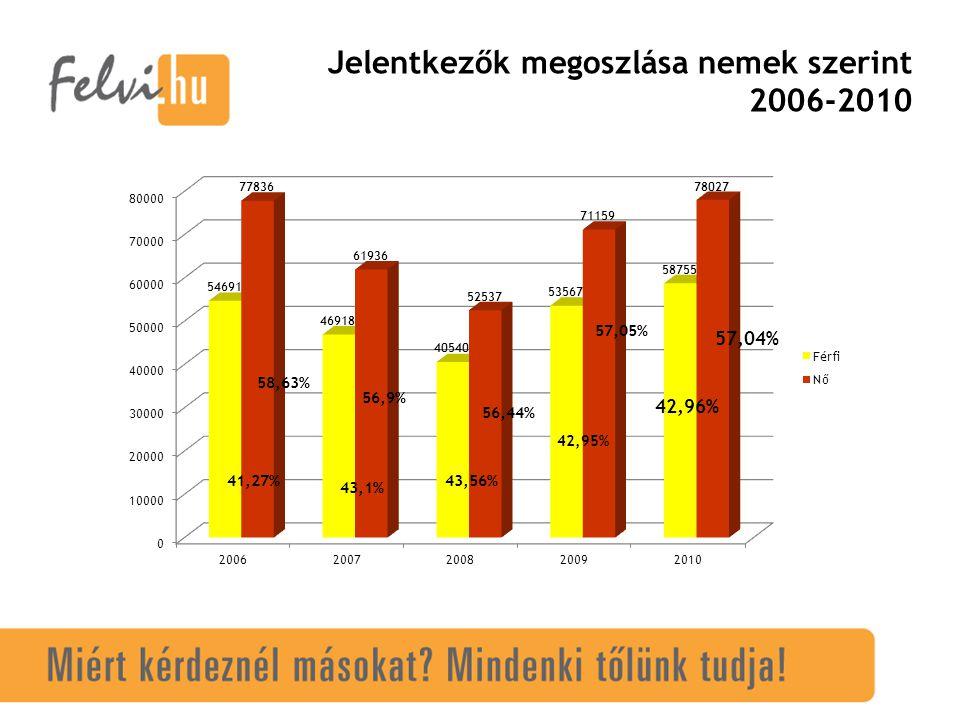 Jelentkezők megoszlása nemek szerint 2006-2010