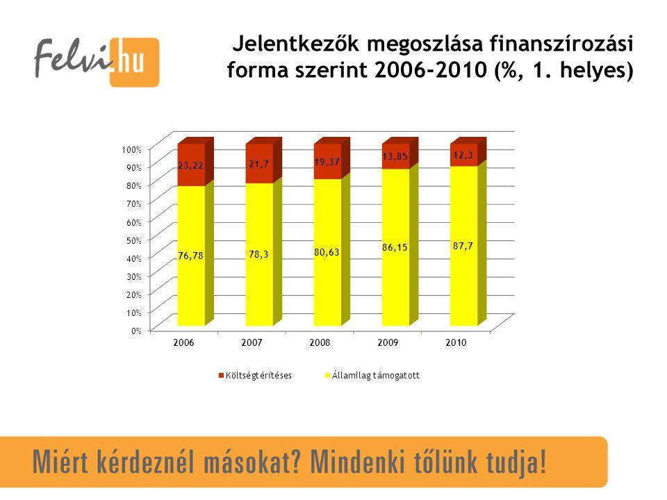 Jelentkezők megoszlása finanszírozási forma szerint 2006-2010 (%, 1. helyes)
