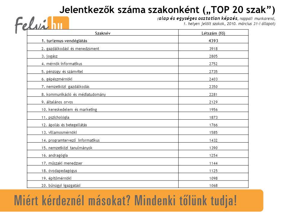 """Jelentkezők száma szakonként (""""TOP 20 szak ) ( alap és egységes osztatlan képzés, nappali munkarend, 1."""