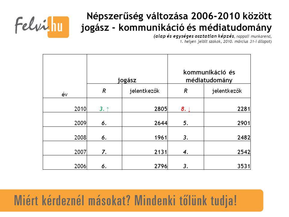Népszerűség változása 2006-2010 között jogász - kommunikáció és médiatudomány (alap és egységes osztatlan képzés, nappali munkarend, 1.