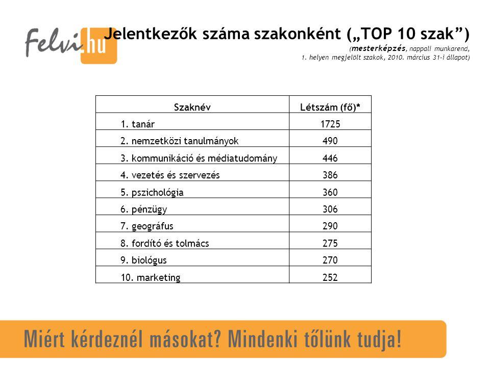 """Jelentkezők száma szakonként (""""TOP 10 szak ) ( mesterképzés, nappali munkarend, 1."""