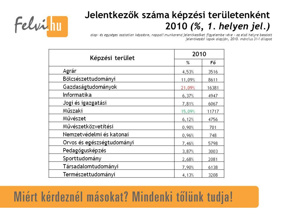 Jelentkezők száma képzési területenként 2010 (%, 1.