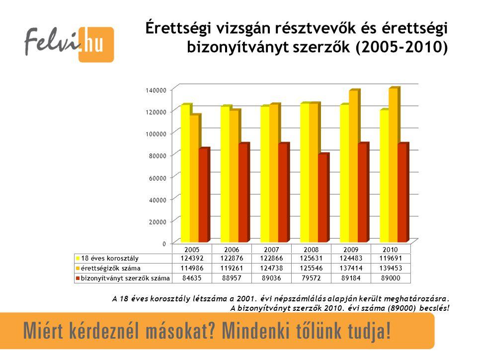 Érettségi vizsgán résztvevők és érettségi bizonyítványt szerzők (2005-2010) A 18 éves korosztály létszáma a 2001.