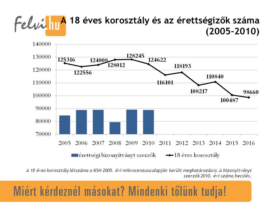 A 18 éves korosztály és az érettségizők száma (2005-2010) A 18 éves korosztály létszáma a KSH 2005.