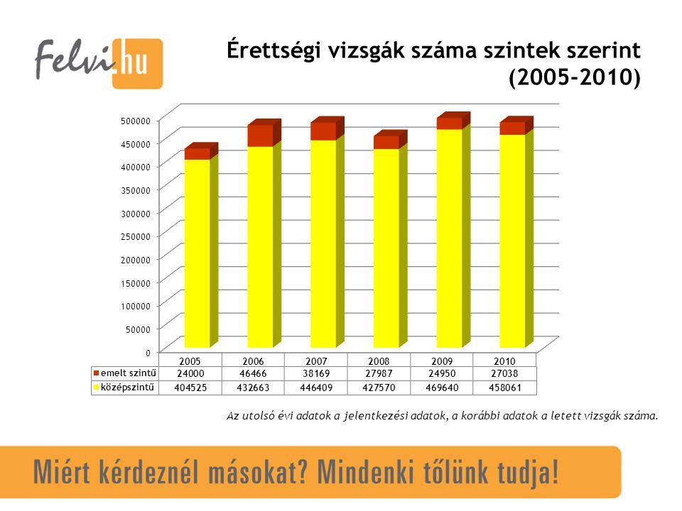 Érettségi vizsgák száma szintek szerint (2005-2010) Az utolsó évi adatok a jelentkezési adatok, a korábbi adatok a letett vizsgák száma.