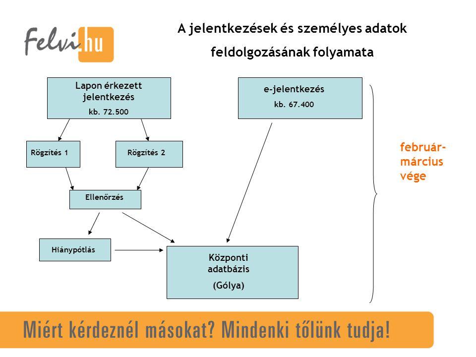 A jelentkezések és személyes adatok feldolgozásának folyamata Lapon érkezett jelentkezés kb.