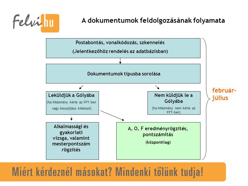 A dokumentumok feldolgozásának folyamata Postabontás, vonalkódozás, szkennelés (Jelentkezőhöz rendelés az adatbázisban) Dokumentumok típusba sorolása Leküldjük a Gólyába (ha intézmény kérte az FFT-ben vagy benyújtása kötelező) Nem küldjük le a Gólyába (ha intézmény nem kérte az FFT-ben) A, O, F eredményrögzítés, pontszámítás (központilag) Alkalmassági és gyakorlati vizsga, valamint mesterpontszám rögzítés február- július