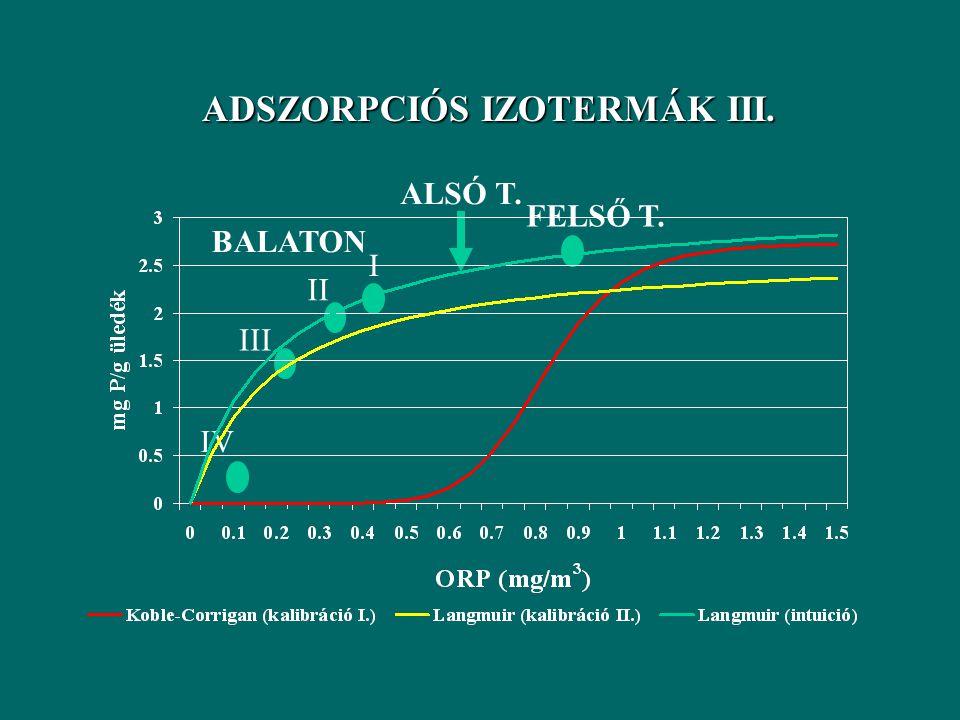 KALIBRÁLÁS ÉS IGAZOLÁS II. TP[g/m 3 ] 1988 1989 1990