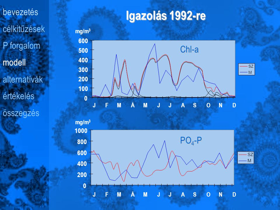Kalibráció 1990-re 0 100 200 300 400 500 600 SZ M Chl-a J F M Á M J J A S O N D mg/m 3 0 500 1000 1500 2000 SZ M PO 4 -P J F M Á M J J A S O N D mg/m 3
