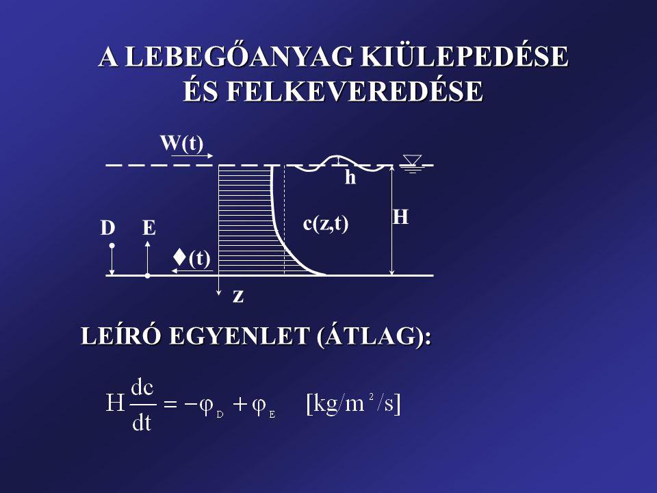 DE  (t) H h W(t) c(z,t) z LEÍRÓ EGYENLET (ÁTLAG): LEÍRÓ EGYENLET (ÁTLAG): A LEBEGŐANYAG KIÜLEPEDÉSE ÉS FELKEVEREDÉSE