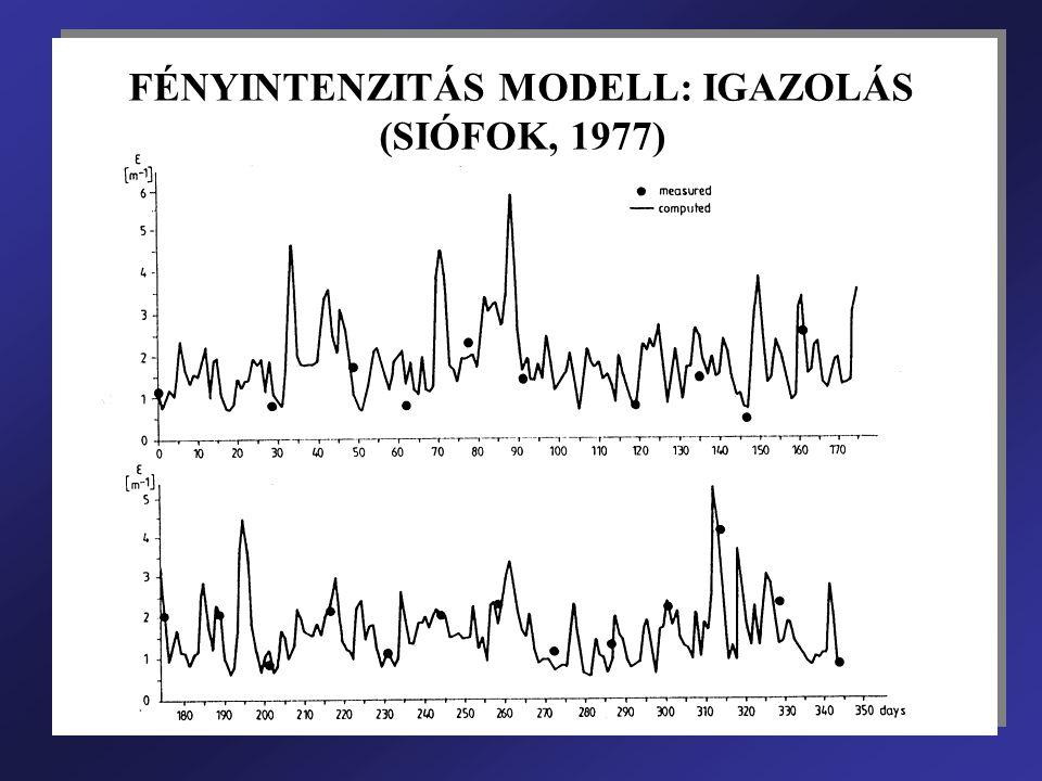 FÉNYINTENZITÁS MODELL: IGAZOLÁS (SIÓFOK, 1977)