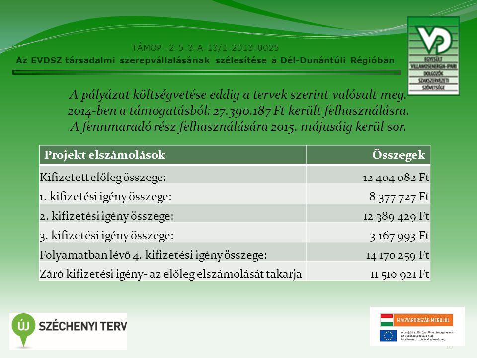 TÁMOP -2-5-3-A-13/1-2013-0025 Az EVDSZ társadalmi szerepvállalásának szélesítése a Dél-Dunántúli Régióban 10 A pályázat költségvetése eddig a tervek s