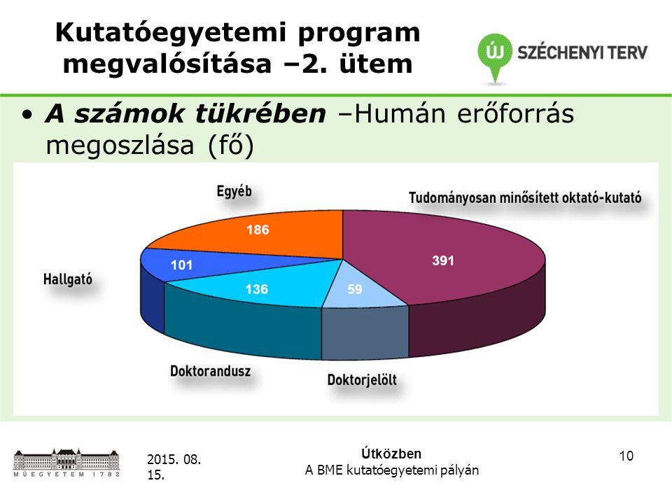 Útközben A BME kutatóegyetemi pályán 2015. 08. 15. 10 Kutatóegyetemi program megvalósítása –2. ütem A számok tükrében –Humán erőforrás megoszlása (fő)