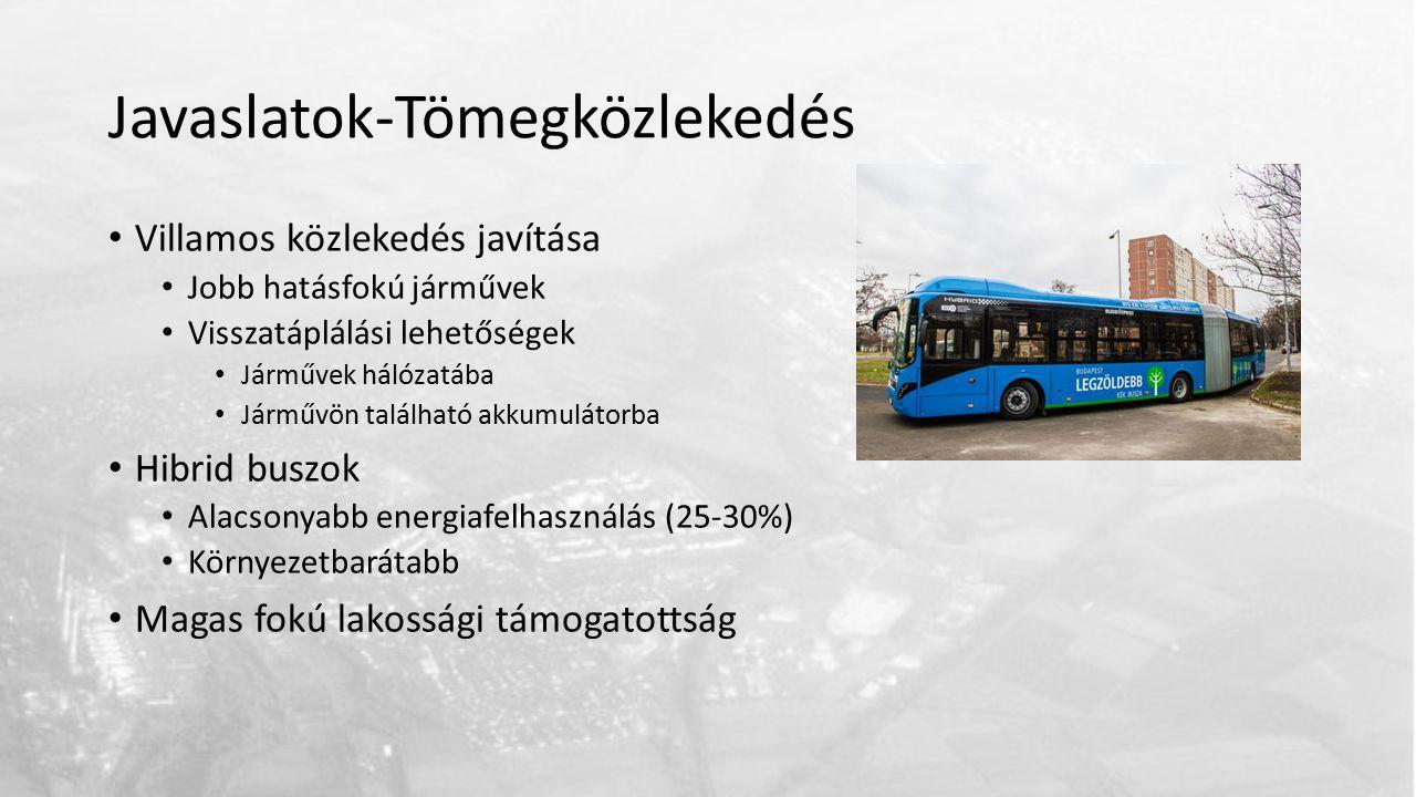 Javaslatok-Tömegközlekedés Villamos közlekedés javítása Jobb hatásfokú járművek Visszatáplálási lehetőségek Járművek hálózatába Járművön található akkumulátorba Hibrid buszok Alacsonyabb energiafelhasználás (25-30%) Környezetbarátabb Magas fokú lakossági támogatottság