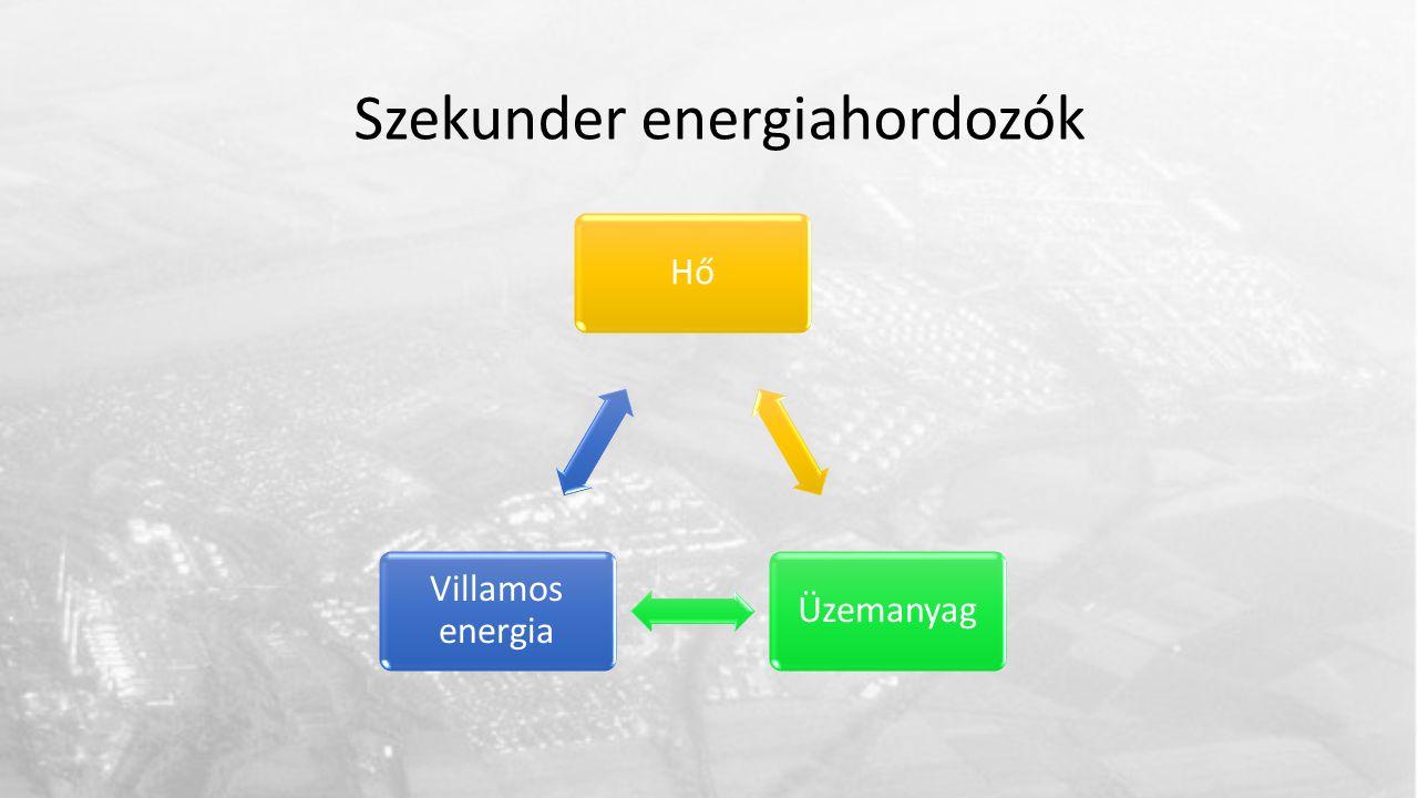 HőÜzemanyag Villamos energia Szekunder energiahordozók