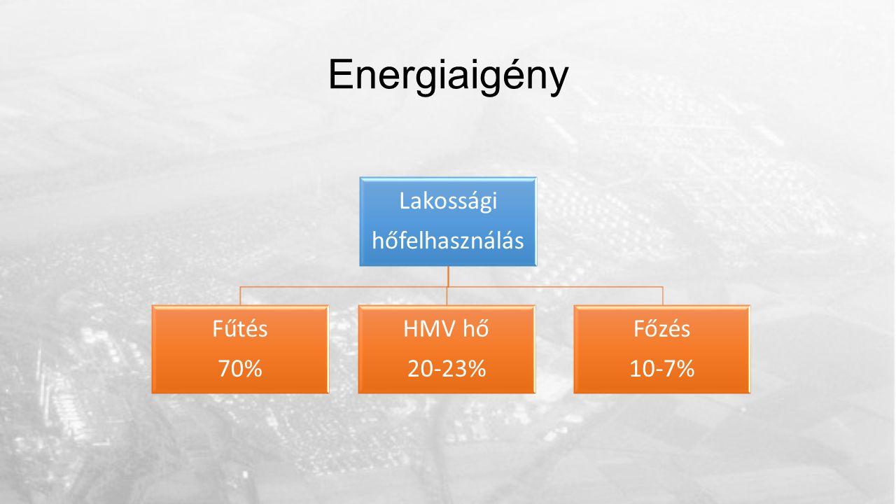 Energiaigény Lakossági hőfelhasználás Fűtés 70% HMV hő 20-23% Főzés 10-7%