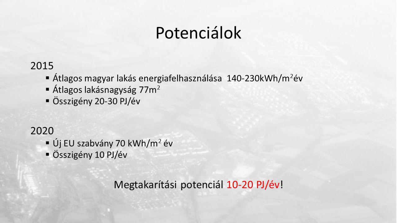 Potenciálok 2015  Átlagos magyar lakás energiafelhasználása 140-230kWh/m 2 év  Átlagos lakásnagyság 77m 2  Összigény 20-30 PJ/év 2020  Új EU szabvány 70 kWh/m 2 év  Összigény 10 PJ/év Megtakarítási potenciál 10-20 PJ/év!