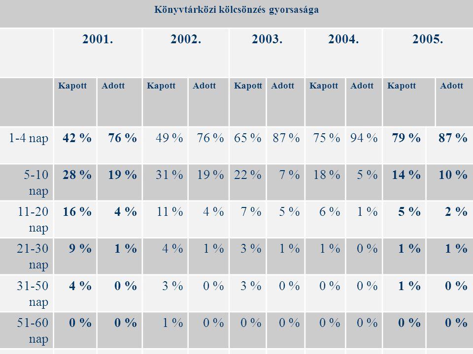 Könyvtárközi kölcsönzés gyorsasága 2001.2002.2003.2004.2005.