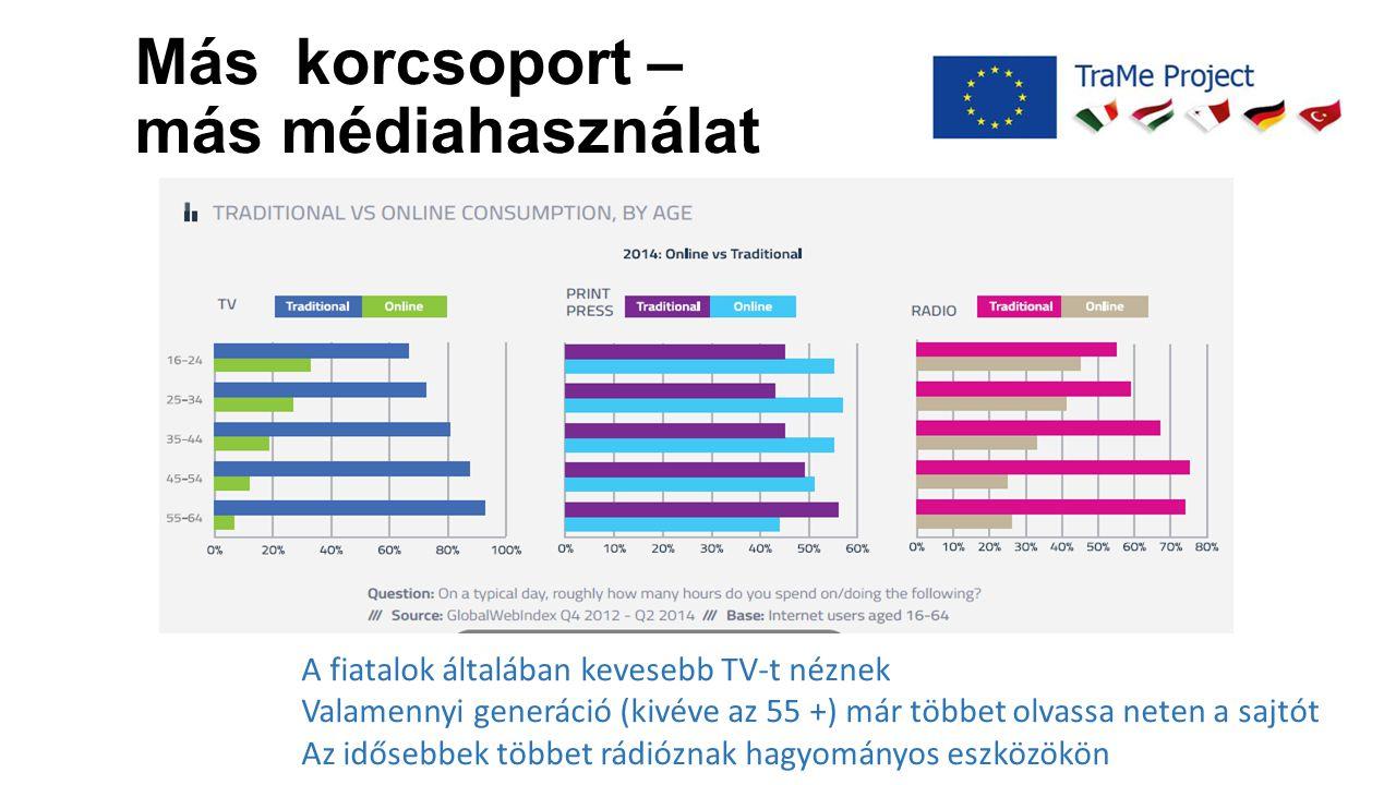 Más korcsoport – más médiahasználat A fiatalok általában kevesebb TV-t néznek Valamennyi generáció (kivéve az 55 +) már többet olvassa neten a sajtót