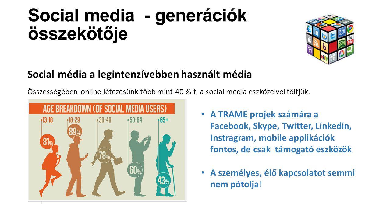 Social media - generációk összekötője Social média a legintenzívebben használt média Összességében online létezésünk több mint 40 %-t a social média e