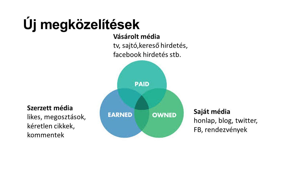 Új megközelítések Vásárolt média tv, sajtó,kereső hirdetés, facebook hirdetés stb. Szerzett média likes, megosztások, kéretlen cikkek, kommentek Saját