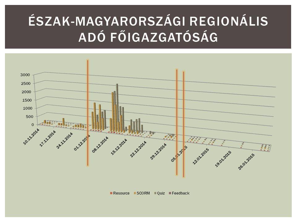 ÉSZAK-MAGYARORSZÁGI REGIONÁLIS ADÓ FŐIGAZGATÓSÁG