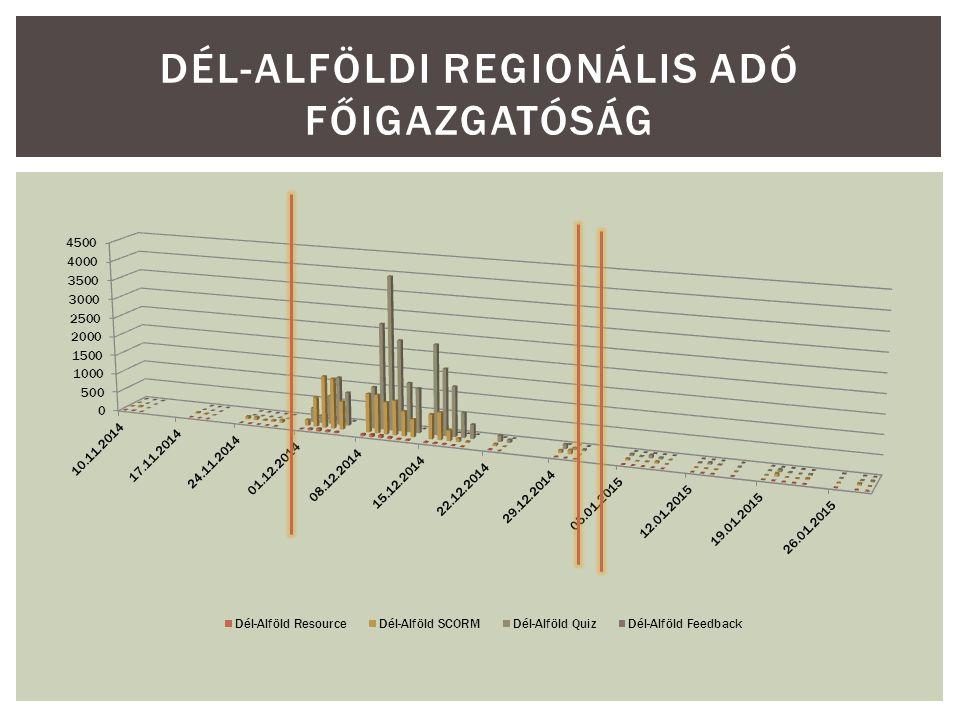 DÉL-ALFÖLDI REGIONÁLIS ADÓ FŐIGAZGATÓSÁG