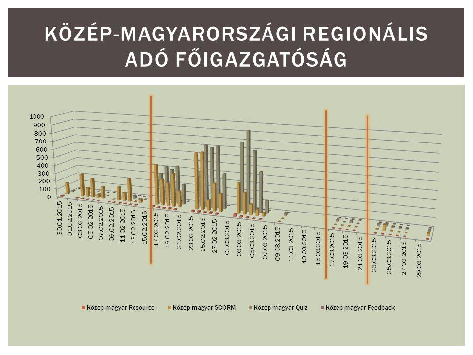 KÖZÉP-MAGYARORSZÁGI REGIONÁLIS ADÓ FŐIGAZGATÓSÁG