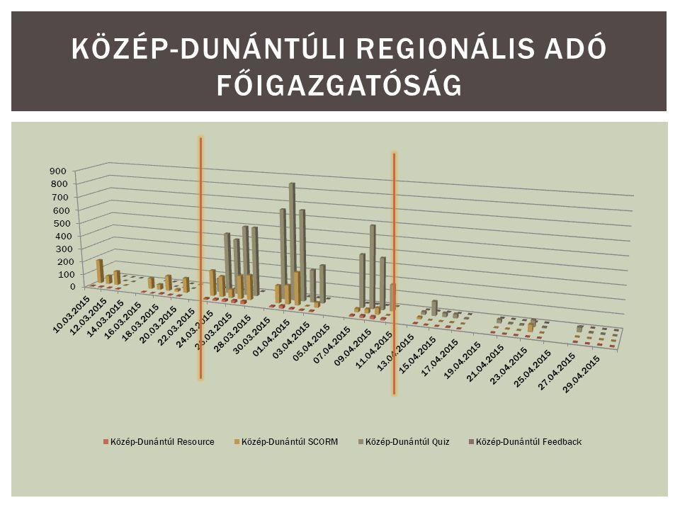 KÖZÉP-DUNÁNTÚLI REGIONÁLIS ADÓ FŐIGAZGATÓSÁG