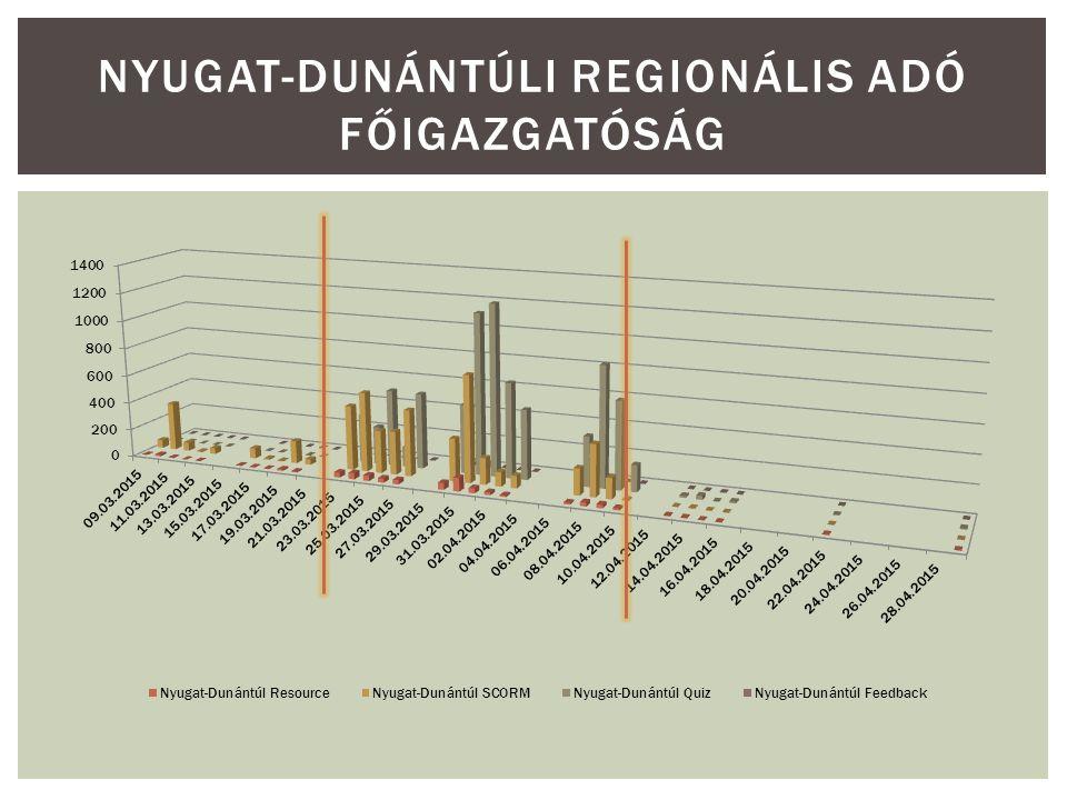 NYUGAT-DUNÁNTÚLI REGIONÁLIS ADÓ FŐIGAZGATÓSÁG