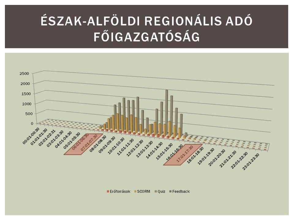 ÉSZAK-ALFÖLDI REGIONÁLIS ADÓ FŐIGAZGATÓSÁG