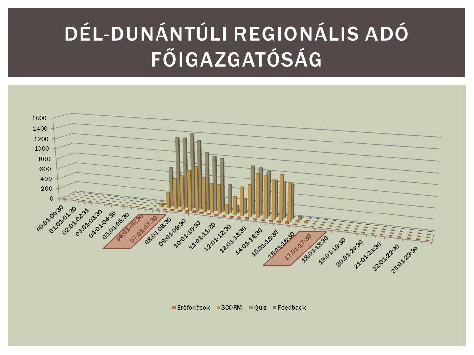 DÉL-DUNÁNTÚLI REGIONÁLIS ADÓ FŐIGAZGATÓSÁG
