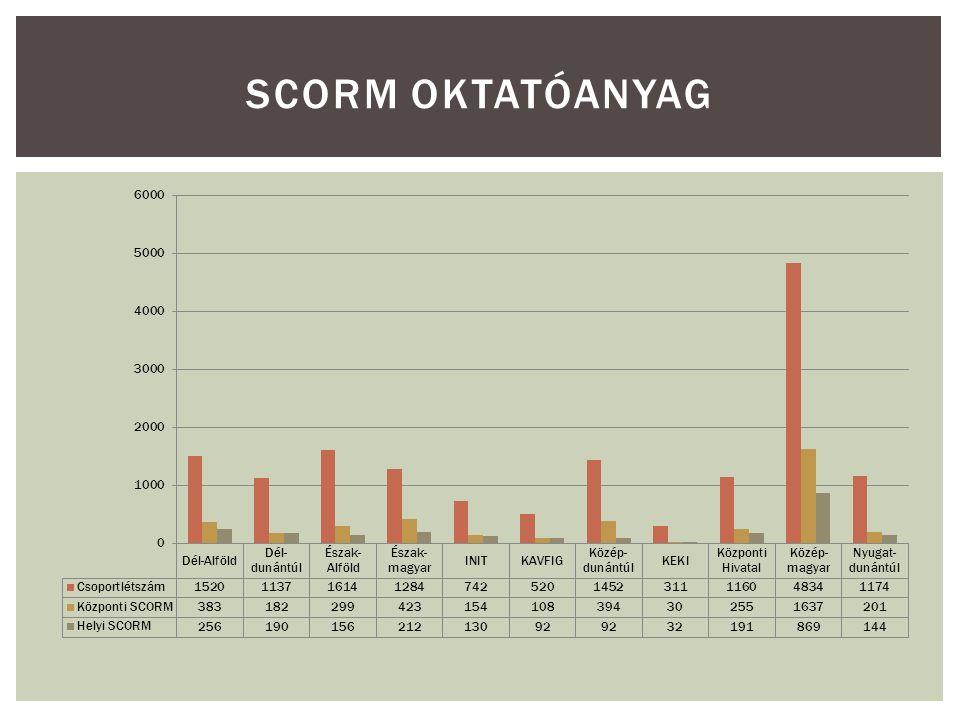 SCORM OKTATÓANYAG