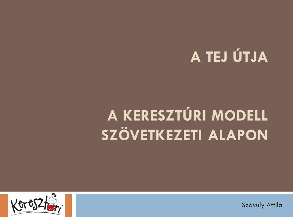 A TEJ ÚTJA A KERESZTÚRI MODELL SZÖVETKEZETI ALAPON Szávuly Attila