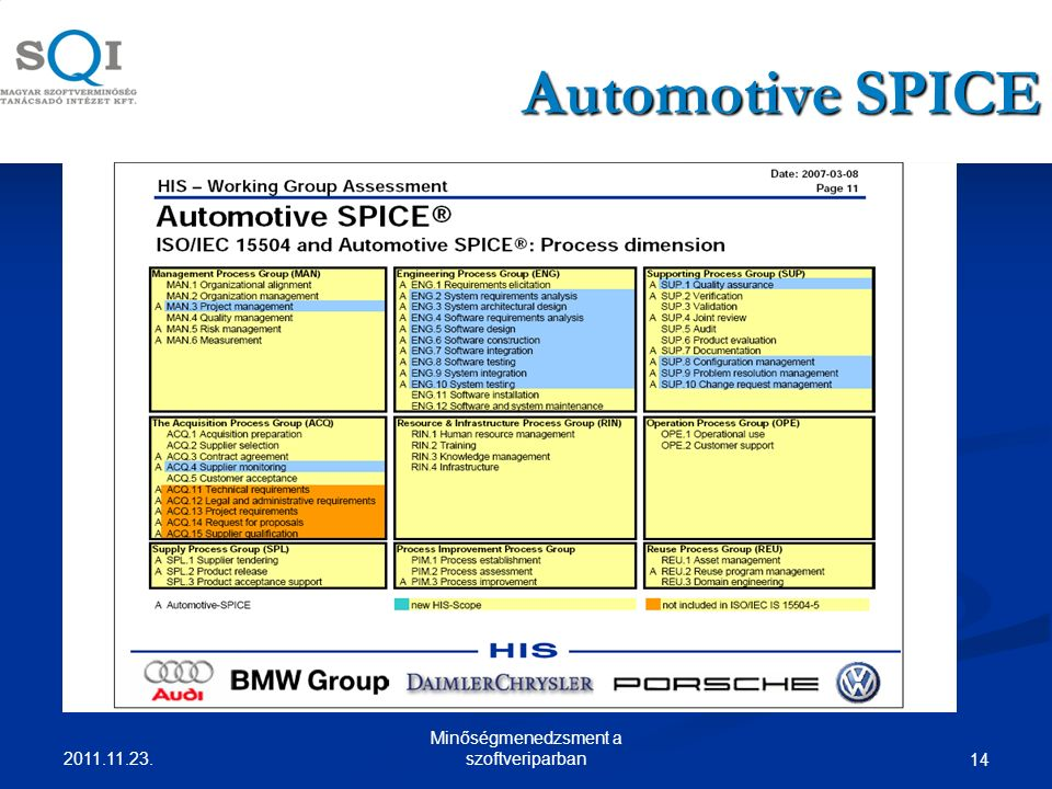 Automotive SPICE 14 2011.11.23. Minőségmenedzsment a szoftveriparban