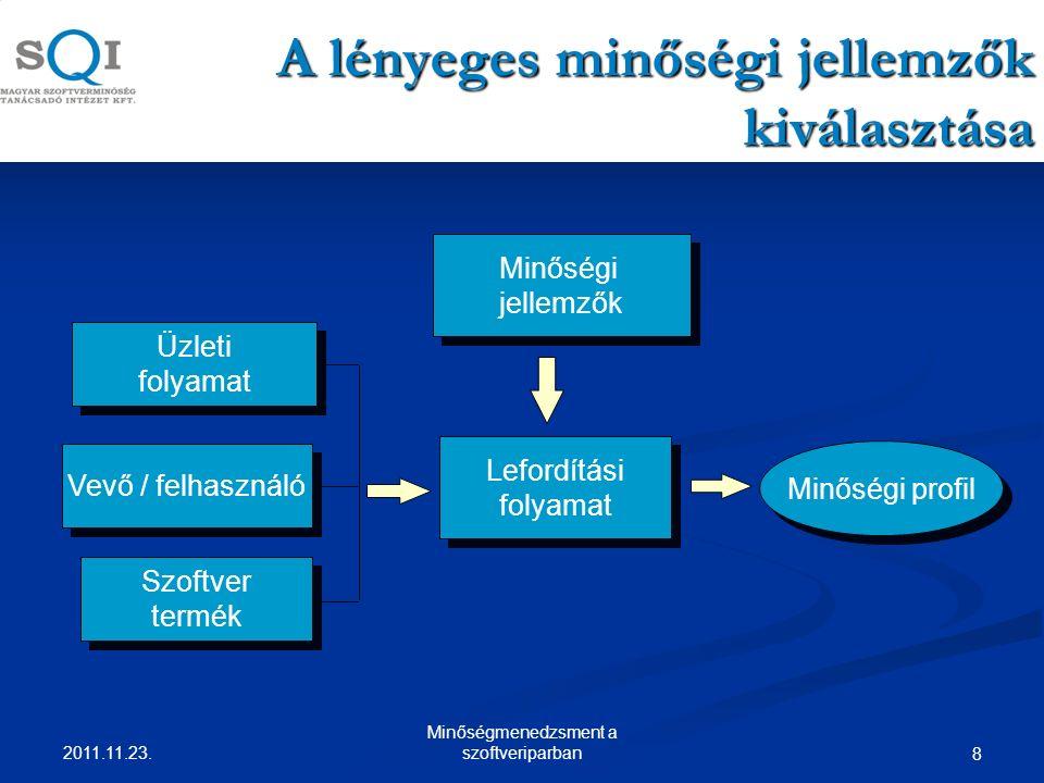 A lényeges minőségi jellemzők kiválasztása Lefordítási folyamat Lefordítási folyamat Minőségi profil Minőségi jellemzők Minőségi jellemzők Üzleti folyamat Üzleti folyamat Vevő / felhasználó Szoftver termék Szoftver termék 8 2011.11.23.
