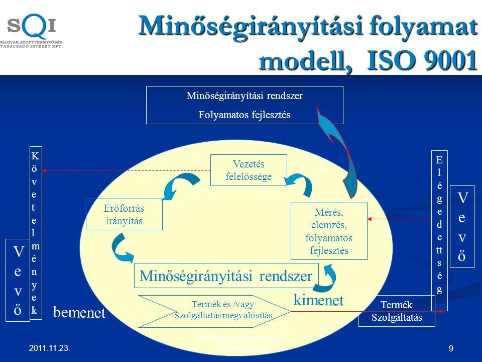 Minőségirányítási folyamat modell, ISO 9001 Minőségirányítási rendszer Folyamatos fejlesztés Vezetés felelőssége Termék Szolgáltatás Mérés, elemzés, folyamatos fejlesztés Erőforrás irányítás Termék és /vagy Szolgáltatás megvalósítás VevőVevő VevőVevő KövetelményekKövetelmények E l é g e d e tt s é g bemenet kimenet Minőségirányítási rendszer 9 2011.11.23.
